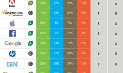 Quanto sono verdi app e grandi compagnie come Google, Facebook o Amazon?