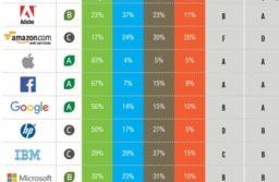 Quanto sono verdi le app